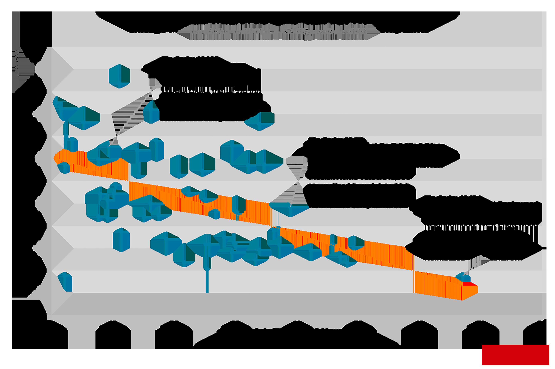 chi-median-home-value