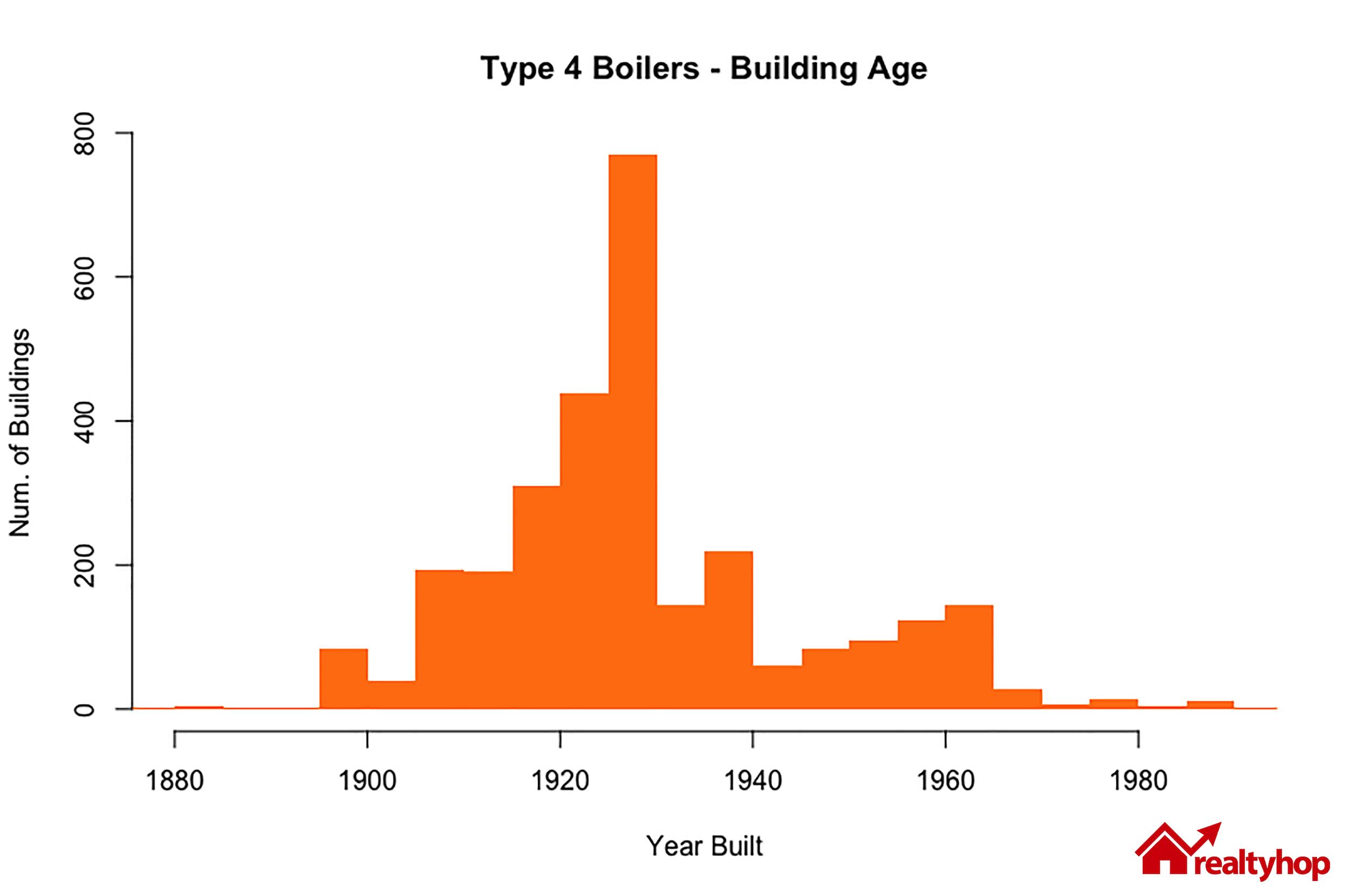 boilers-building-year-built