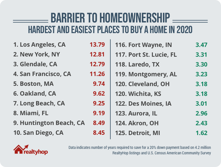 This chart highlights the 10 hardest and 10 easiest places to buy a home in the U.S.