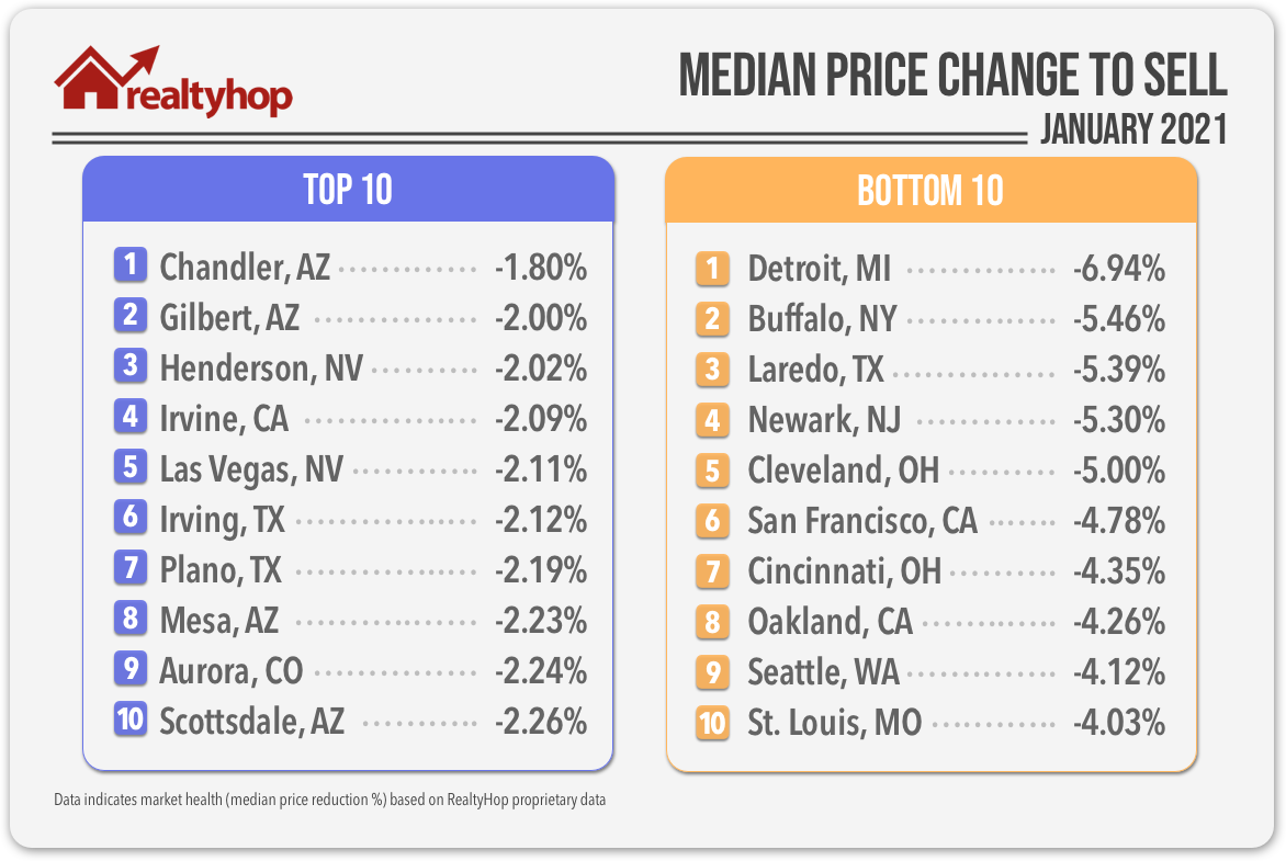 This chart highlights the 10 hottest and 10 coldest housing markets in the U.S.