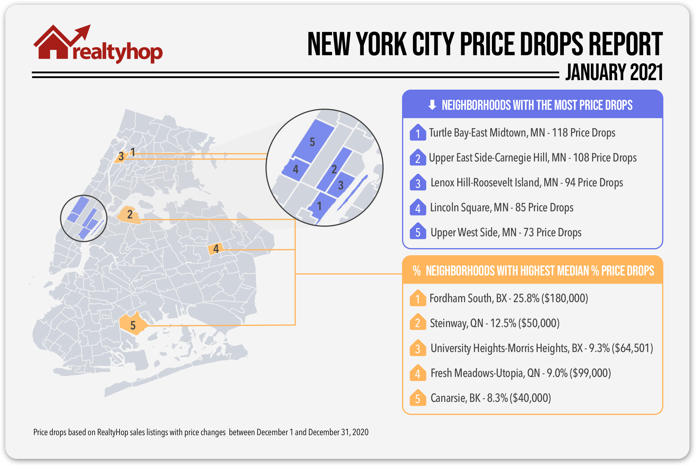 RealtyHop-Price-Drops-Jan-2020