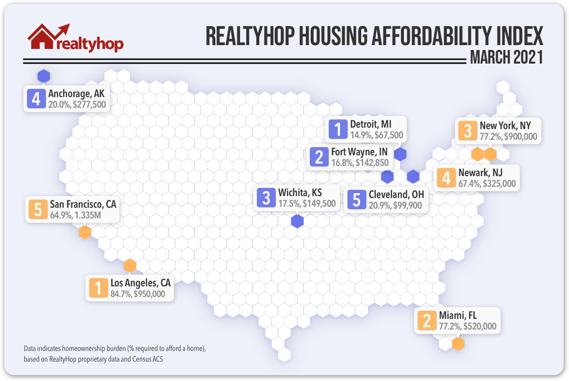 This chart highlights the 5 least and most affordable housing markets in the U.S.
