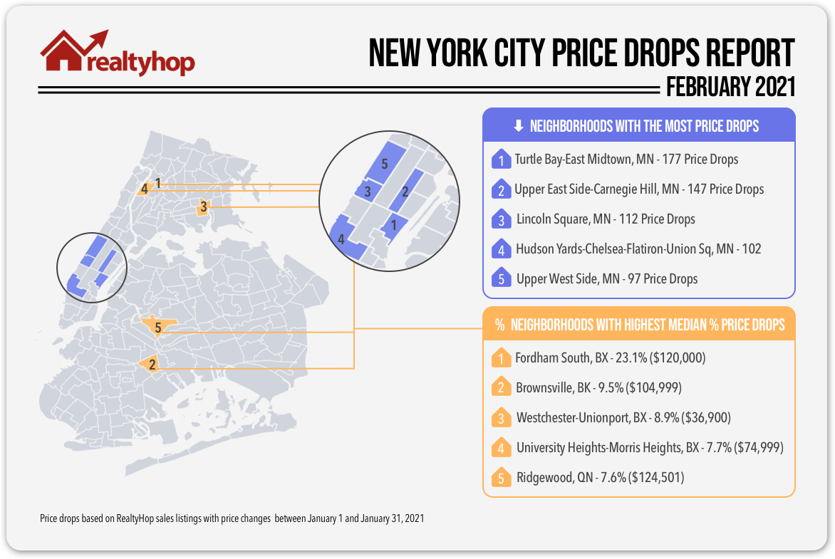 RealtyHop-Price-Drops-Feb-2021