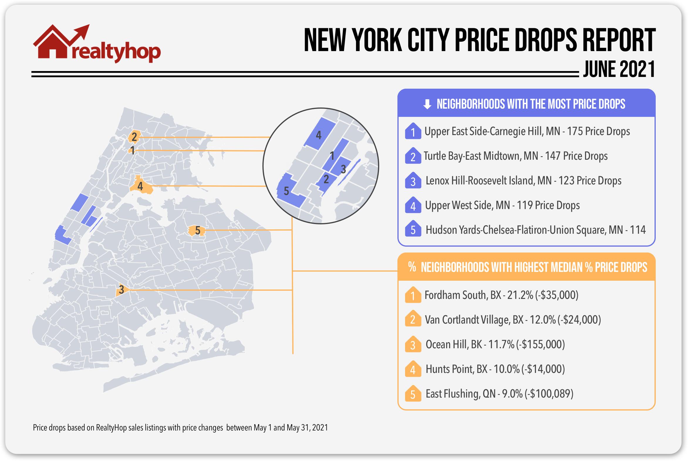 June RealtyHop Price Drops