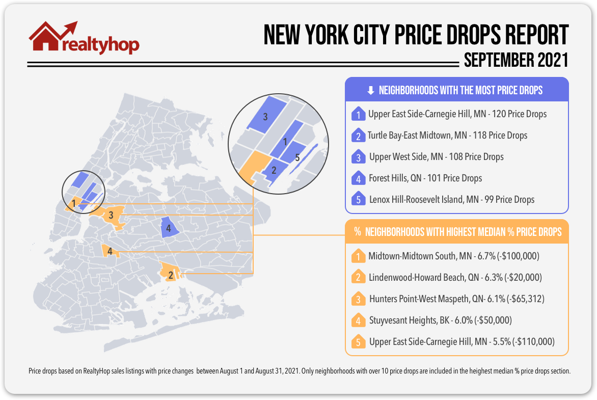 July RealtyHop Price Drops