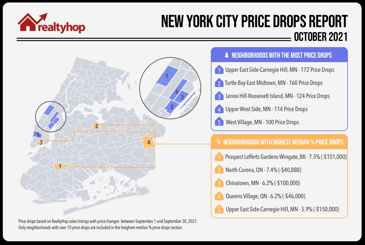 September RealtyHop Price Drops